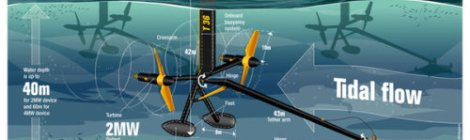 Tidal Ocean Current Power Infographic