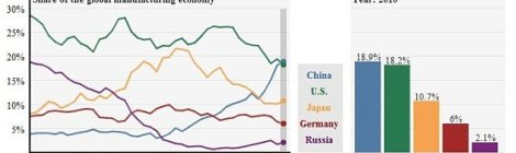 Global Manufacturing Economy 2010