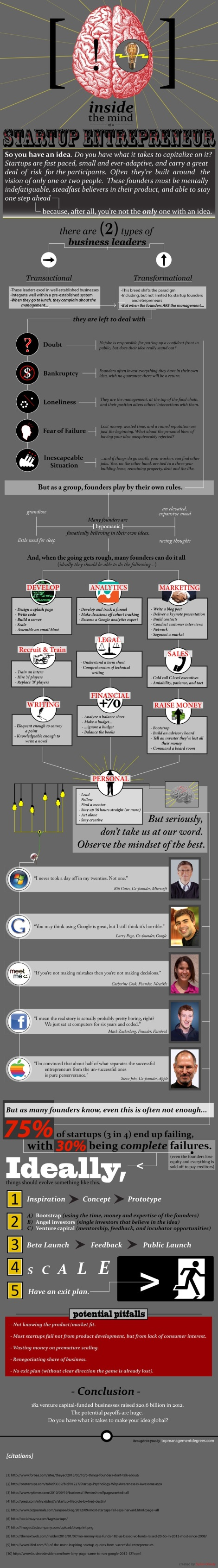 Infographic by How to Write a Business Plan