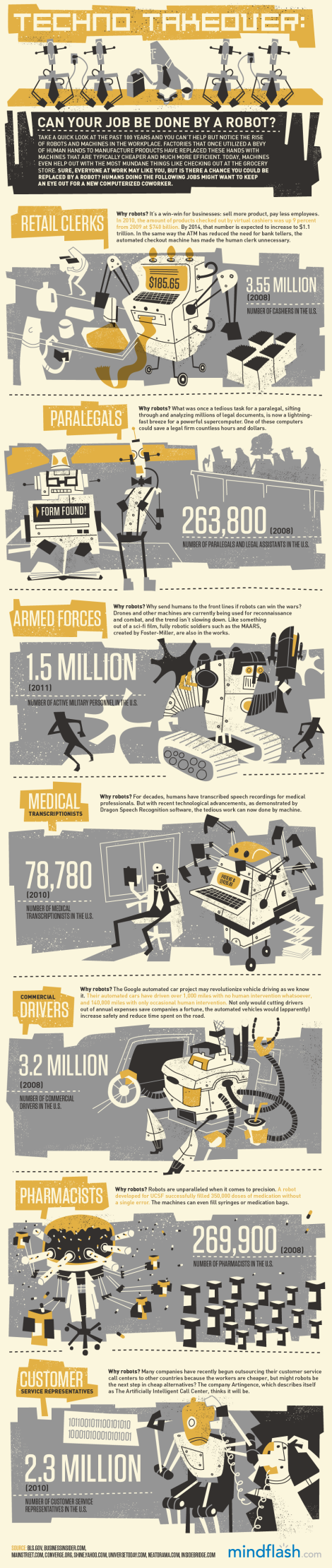 Robot inforgraphic by Mindflash