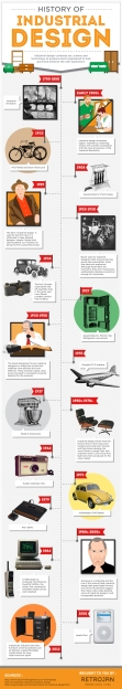 History of Industrial Design infographic