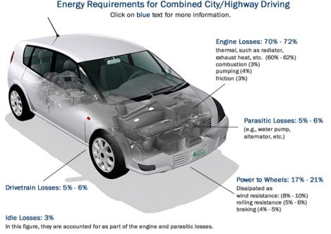 Graphic by fueleconomy.gov