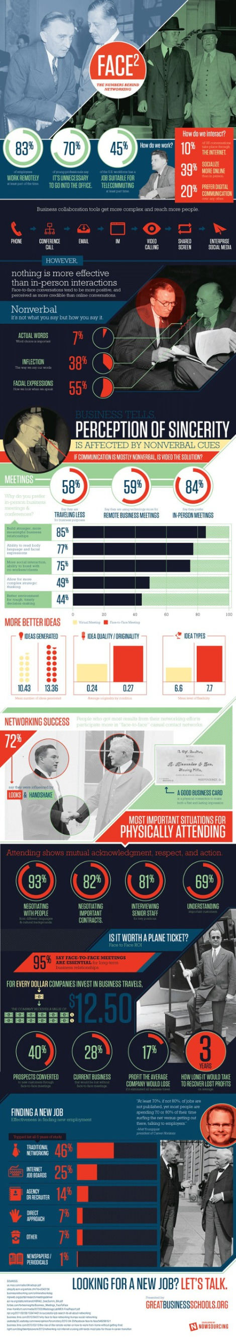 Face 2 Face networking infographic