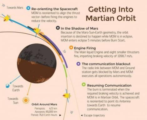 MOM into Mars orbit.  Image Credit: ISRO