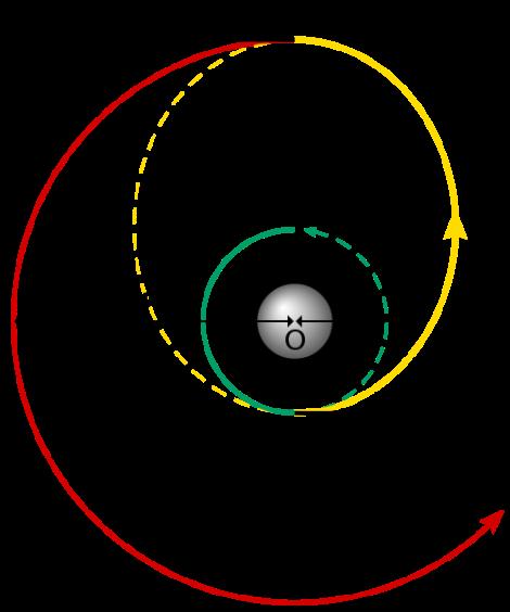 Hohmann Transfer Orbit